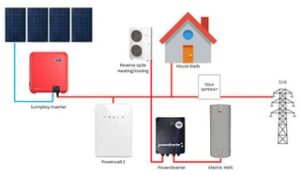 Solar batteries installation Gisborne